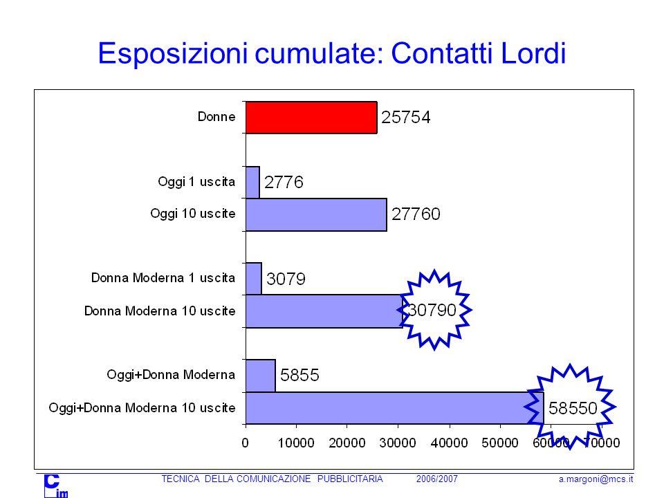 TECNICA DELLA COMUNICAZIONE PUBBLICITARIA 2006/2007 a.margoni@mcs.it Esposizioni cumulate: Contatti Lordi