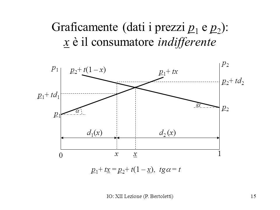 IO: XII Lezione (P. Bertoletti)15 Graficamente (dati i prezzi p 1 e p 2 ): x è il consumatore indifferente 0 1x p2p2 p1p1 p1p1 p2p2 p 1 + tx p 2 + t(1