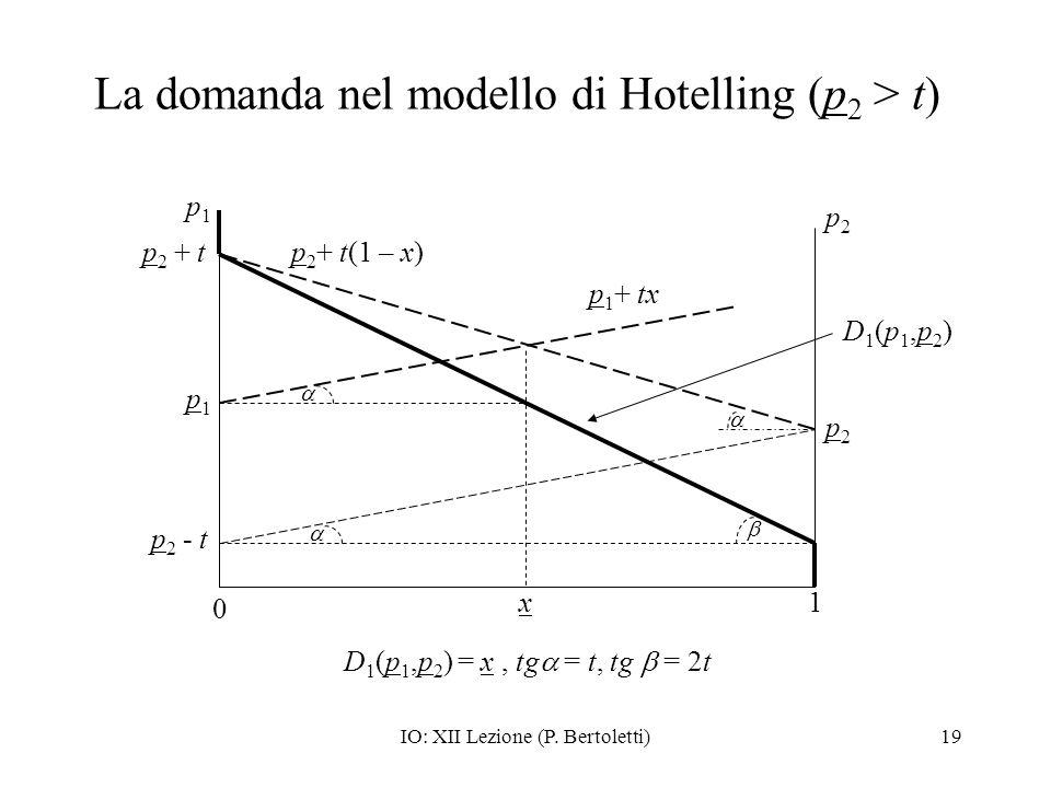 IO: XII Lezione (P. Bertoletti)19 La domanda nel modello di Hotelling (p 2 > t) D1(p1,p2)D1(p1,p2) p1p1 0 1 p2p2 p 2 - t p2p2 p 1 + tx p 2 + t(1 – x)
