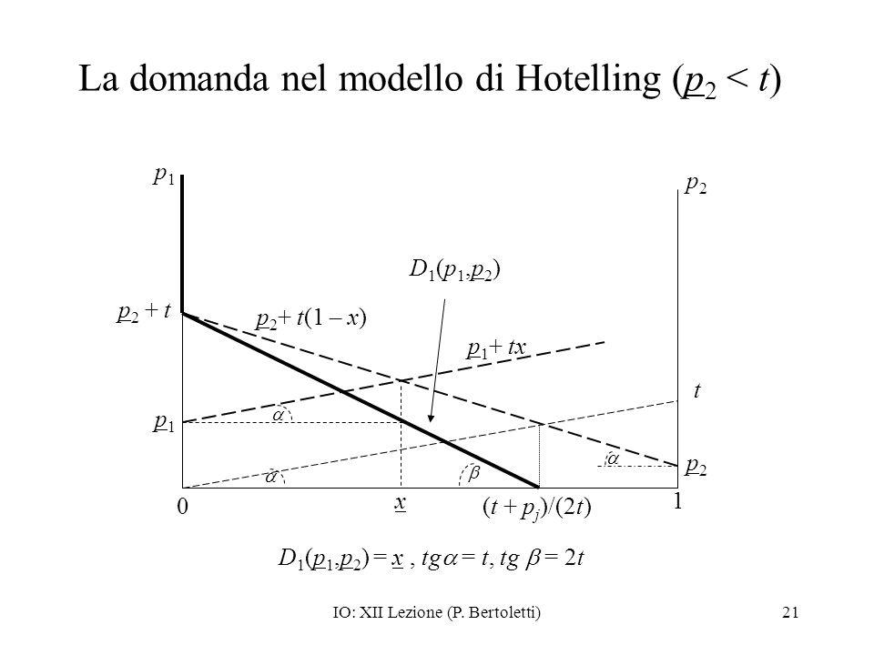 IO: XII Lezione (P. Bertoletti)21 La domanda nel modello di Hotelling (p 2 < t) D1(p1,p2)D1(p1,p2) p1p1 0 1 p2p2 t p2p2 p 1 + tx p 2 + t(1 – x) p1p1 x