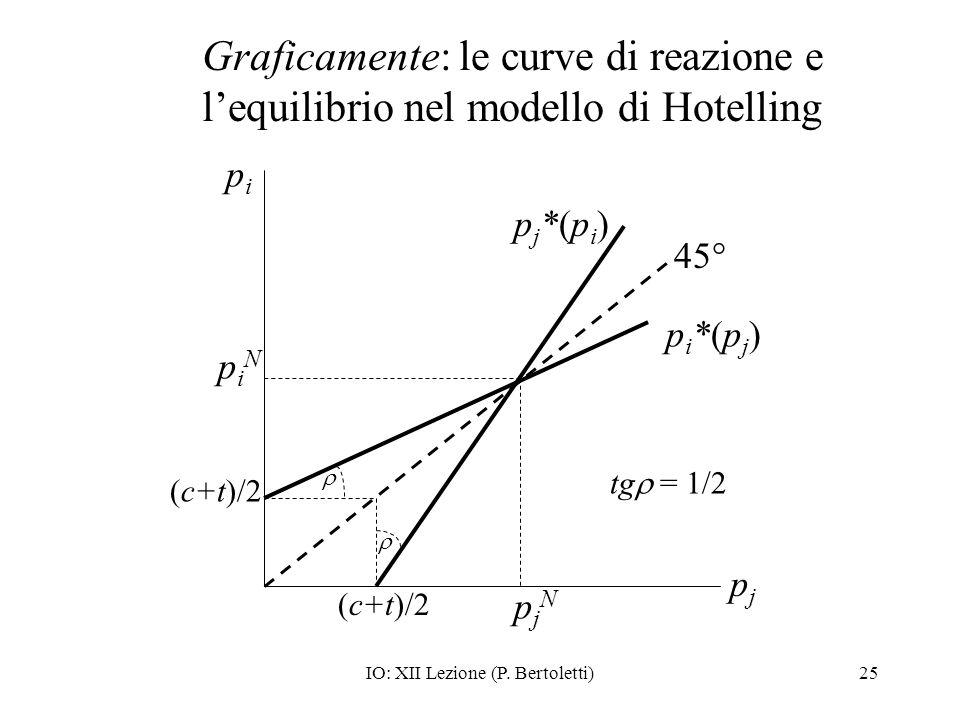 IO: XII Lezione (P. Bertoletti)25 Graficamente: le curve di reazione e lequilibrio nel modello di Hotelling pipi pjpj (c+t)/2 pjNpjN piNpiN 45° pi*(pj