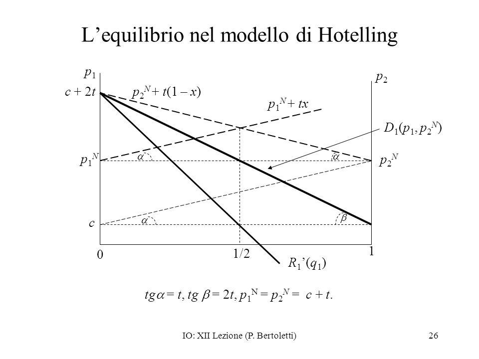 IO: XII Lezione (P. Bertoletti)26 Lequilibrio nel modello di Hotelling p1p1 0 1 p2p2 c p2Np2N p 1 N + tx p 2 N + t(1 – x) p1Np1N 1/2 tg = t, tg = 2t,