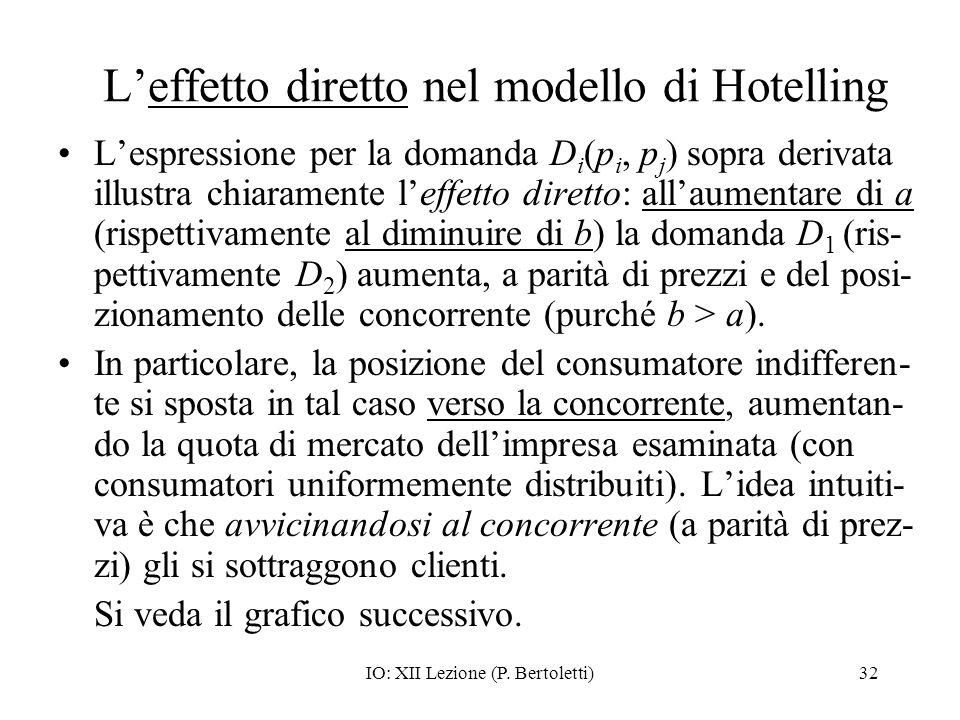 IO: XII Lezione (P. Bertoletti)32 Leffetto diretto nel modello di Hotelling Lespressione per la domanda D i (p i, p j ) sopra derivata illustra chiara