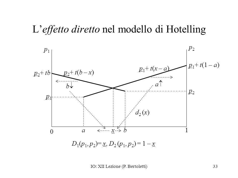 IO: XII Lezione (P. Bertoletti)33 Leffetto diretto nel modello di Hotelling 0 1a p2p2 p1p1 p1p1 p2p2 p 1 + t(x – a) p 2 + t(b – x) p 1 + t(1 – a) p 2