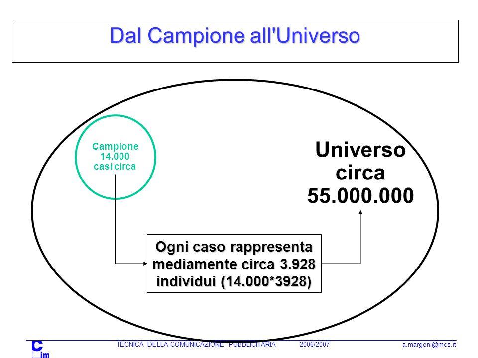TECNICA DELLA COMUNICAZIONE PUBBLICITARIA 2006/2007 a.margoni@mcs.it Dal Campione all Universo Campione 14.000 casi circa Universo circa 55.000.000 Ogni caso rappresenta mediamente circa 3.928 individui (14.000*3928)