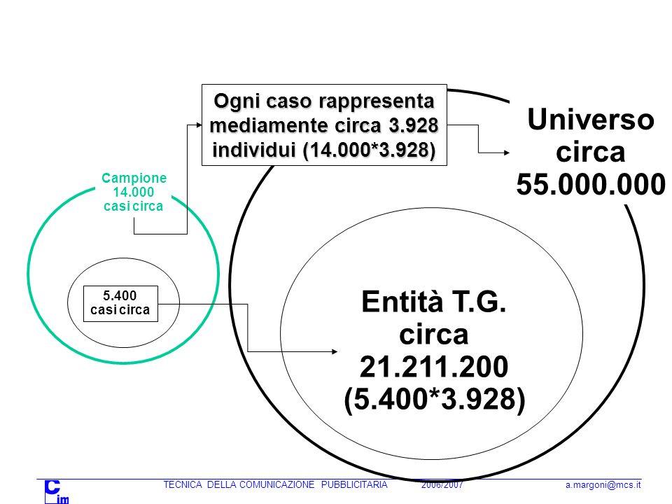 TECNICA DELLA COMUNICAZIONE PUBBLICITARIA 2006/2007 a.margoni@mcs.it Campione 14.000 casi circa Universo circa 55.000.000 Ogni caso rappresenta mediamente circa 3.928 individui (14.000*3.928) 5.400 casi circa Entità T.G.