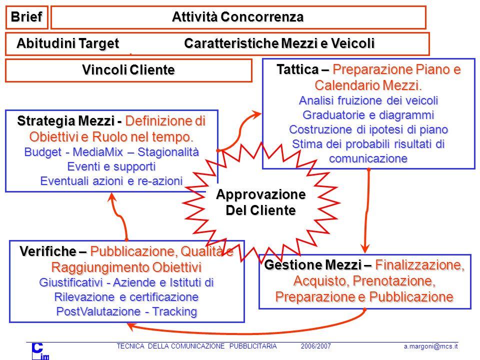 TECNICA DELLA COMUNICAZIONE PUBBLICITARIA 2006/2007 a.margoni@mcs.it G.Malgara il futuro della pubblicità Aprile 2004...