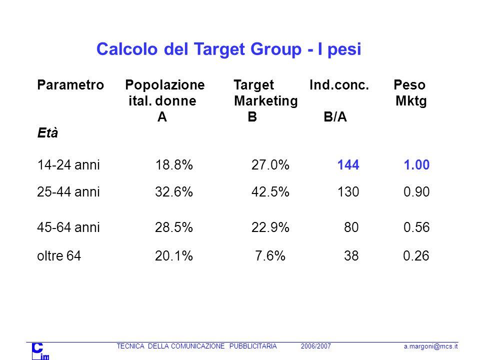 TECNICA DELLA COMUNICAZIONE PUBBLICITARIA 2006/2007 a.margoni@mcs.it Calcolo del Target Group - I pesi Parametro Popolazione Target Ind.conc. Peso ita