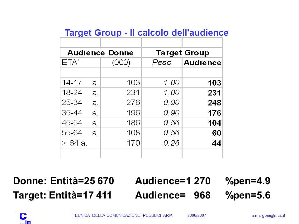 TECNICA DELLA COMUNICAZIONE PUBBLICITARIA 2006/2007 a.margoni@mcs.it Target Group - Il calcolo dell audience Donne: Entità=25 670 Audience=1 270 %pen=4.9 Target: Entità=17 411 Audience= 968 %pen=5.6