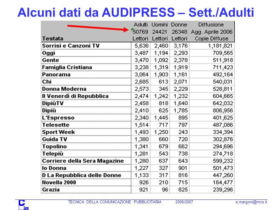TECNICA DELLA COMUNICAZIONE PUBBLICITARIA 2006/2007 a.margoni@mcs.it Alcuni dati da AUDIPRESS – Sett./Adulti