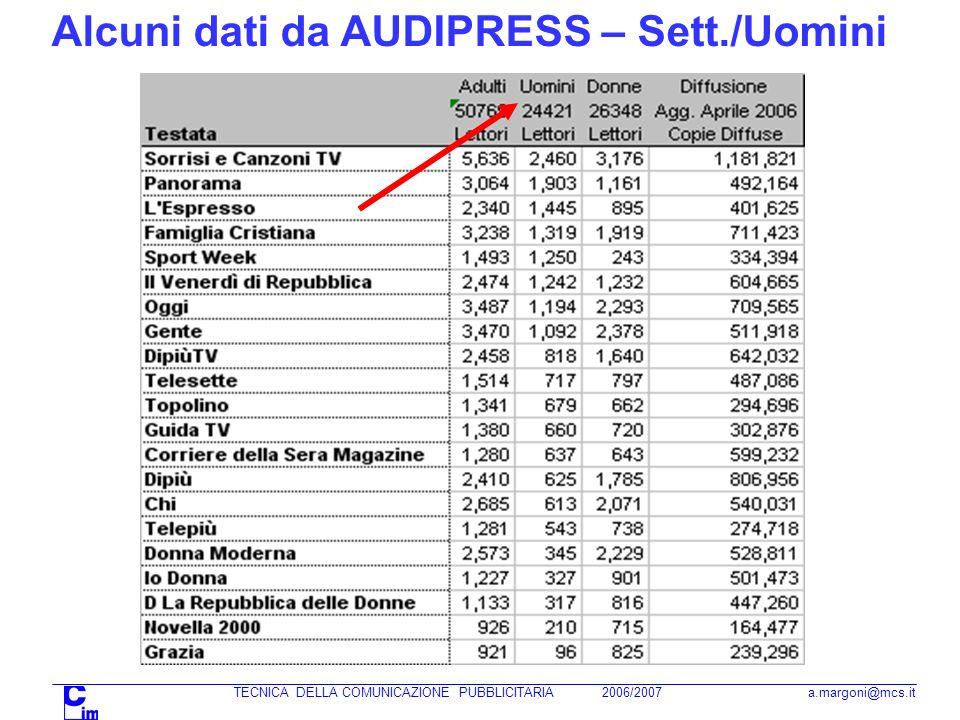 TECNICA DELLA COMUNICAZIONE PUBBLICITARIA 2006/2007 a.margoni@mcs.it Alcuni dati da AUDIPRESS – Sett./Uomini