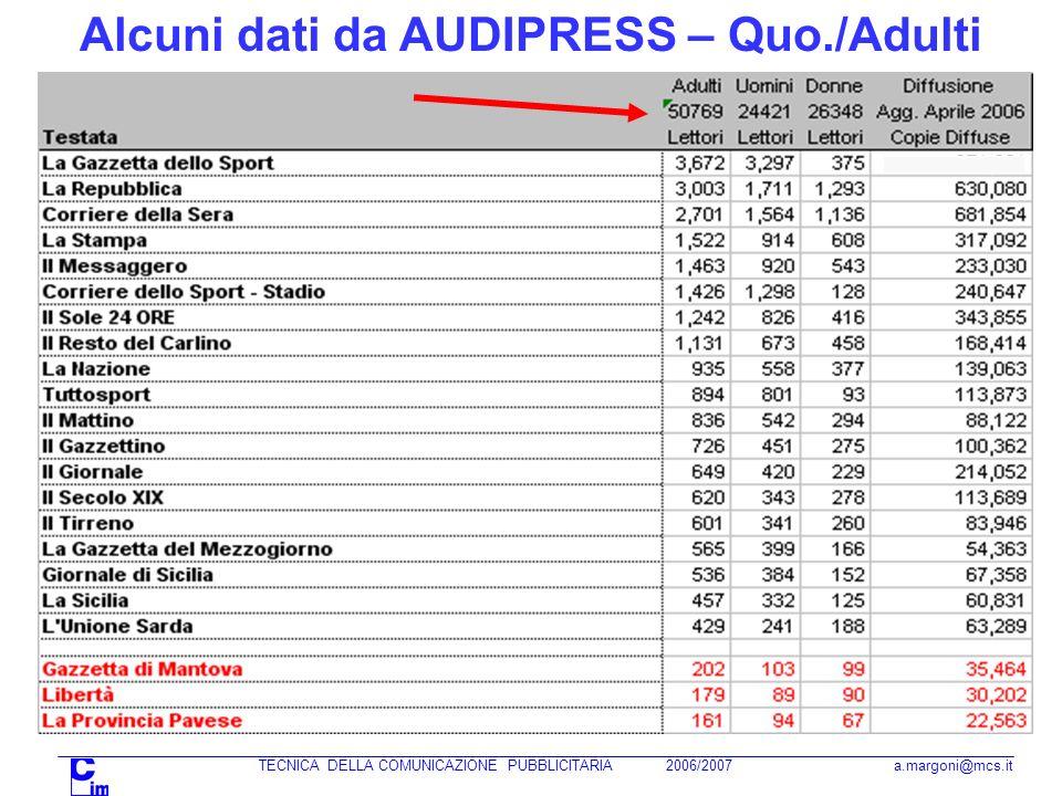 TECNICA DELLA COMUNICAZIONE PUBBLICITARIA 2006/2007 a.margoni@mcs.it Alcuni dati da AUDIPRESS – Quo./Adulti