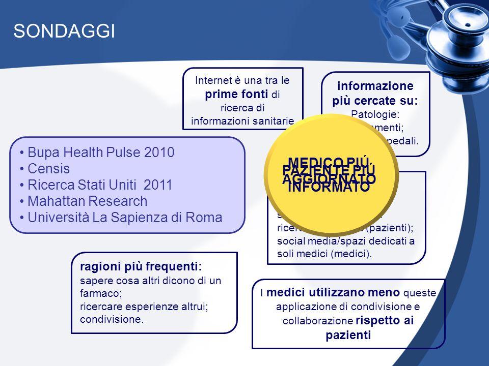 SONDAGGI Internet è una tra le prime fonti di ricerca di informazioni sanitarie Bupa Health Pulse 2010 Censis Ricerca Stati Uniti 2011 Mahattan Research Università La Sapienza di Roma informazione più cercate su: Patologie: Trattamenti; medici e ospedali.