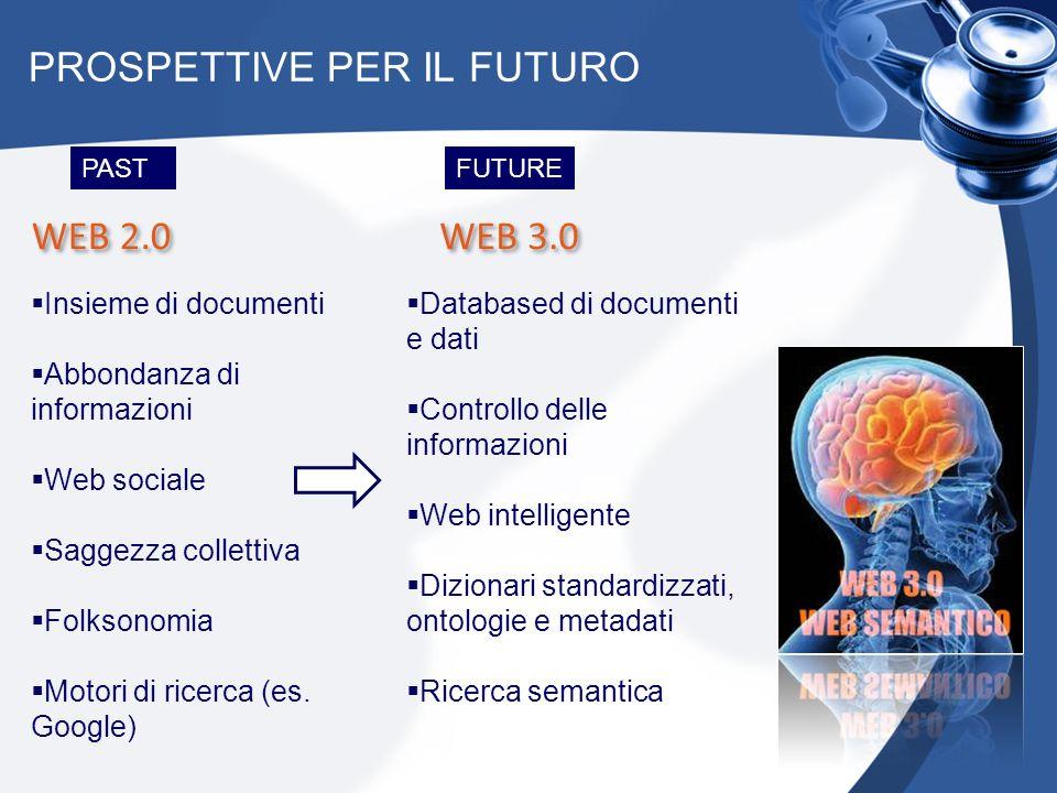 PROSPETTIVE PER IL FUTURO WEB 2.0 WEB 3.0 Insieme di documenti Abbondanza di informazioni Web sociale Saggezza collettiva Folksonomia Motori di ricerc