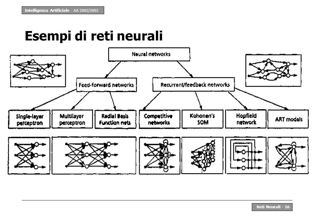 Intelligenza Artificiale - AA 2002/2003 Reti Neurali - 16 Esempi di reti neurali