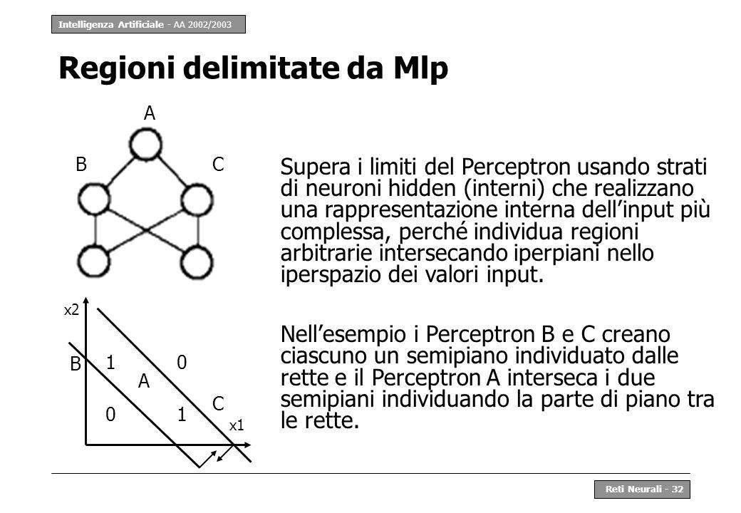 Intelligenza Artificiale - AA 2002/2003 Reti Neurali - 32 Regioni delimitate da Mlp Supera i limiti del Perceptron usando strati di neuroni hidden (in