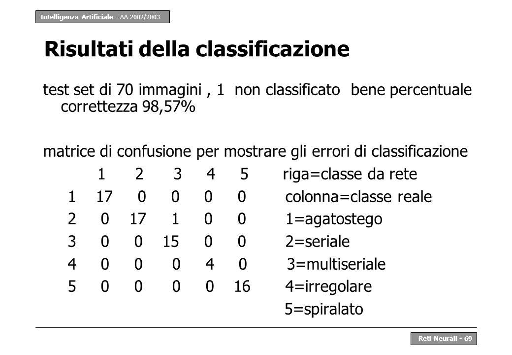 Intelligenza Artificiale - AA 2002/2003 Reti Neurali - 69 Risultati della classificazione test set di 70 immagini, 1 non classificato bene percentuale