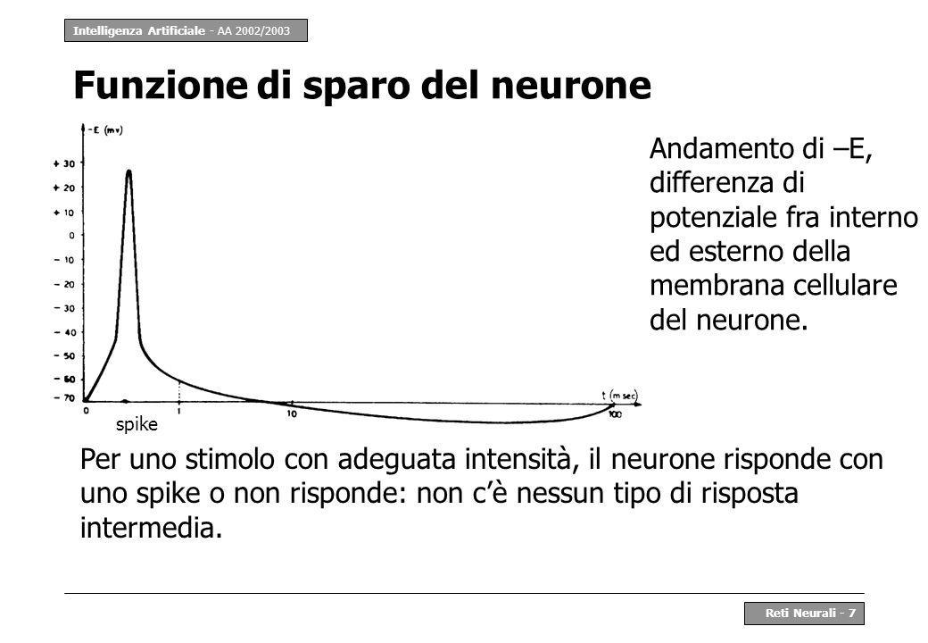 Intelligenza Artificiale - AA 2002/2003 Reti Neurali - 7 Funzione di sparo del neurone spike Per uno stimolo con adeguata intensità, il neurone rispon