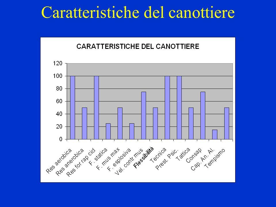 Caratteristiche del canottiere