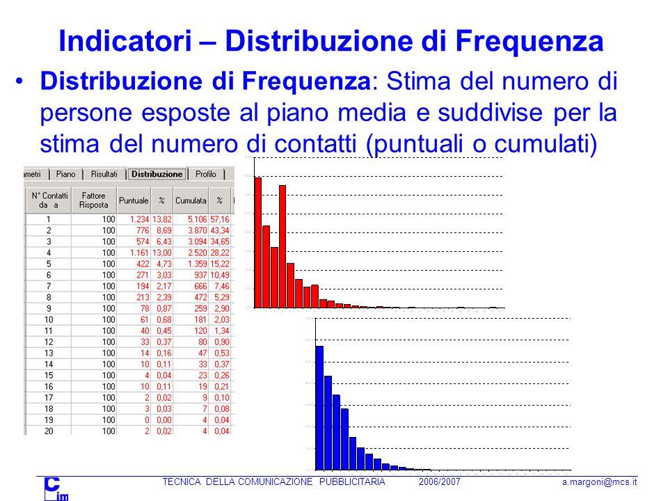 TECNICA DELLA COMUNICAZIONE PUBBLICITARIA 2006/2007 a.margoni@mcs.it Distribuzione di Frequenza: Stima del numero di persone esposte al piano media e suddivise per la stima del numero di contatti (puntuali o cumulati) Indicatori – Distribuzione di Frequenza