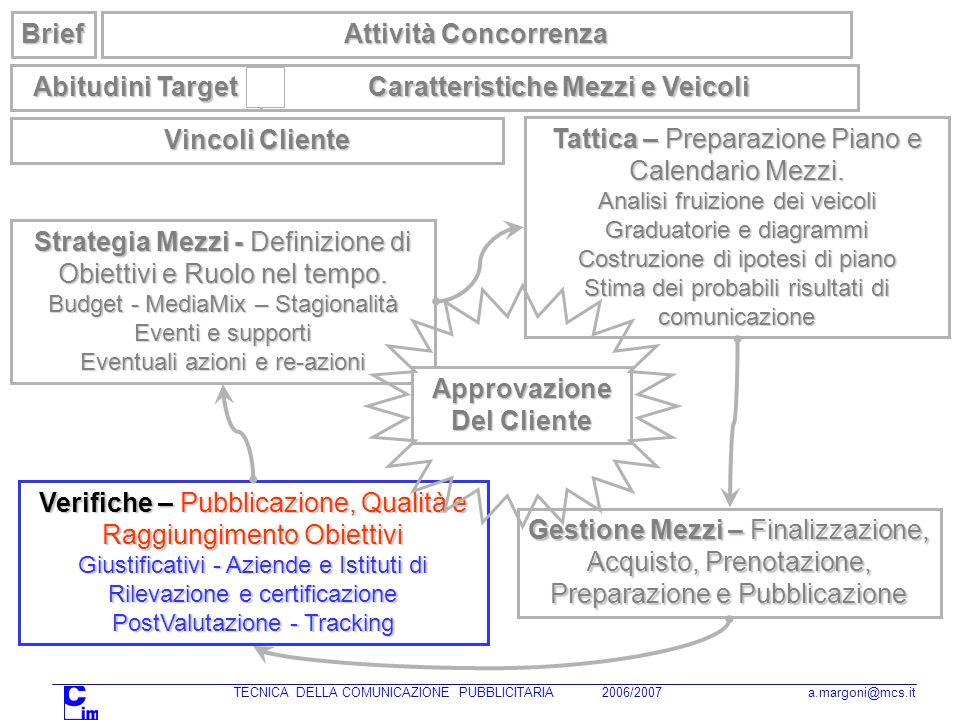 Strategia Mezzi - Definizione di Obiettivi e Ruolo nel tempo. Budget - MediaMix – Stagionalità Eventi e supporti Eventuali azioni e re-azioni Brief Ta