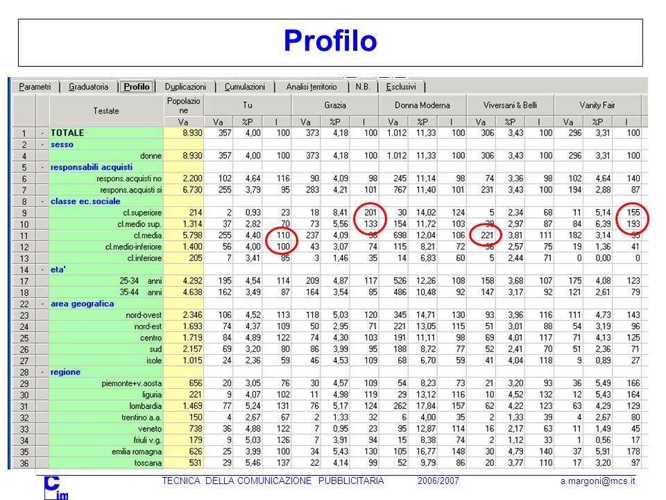 TECNICA DELLA COMUNICAZIONE PUBBLICITARIA 2006/2007 a.margoni@mcs.it Profilo