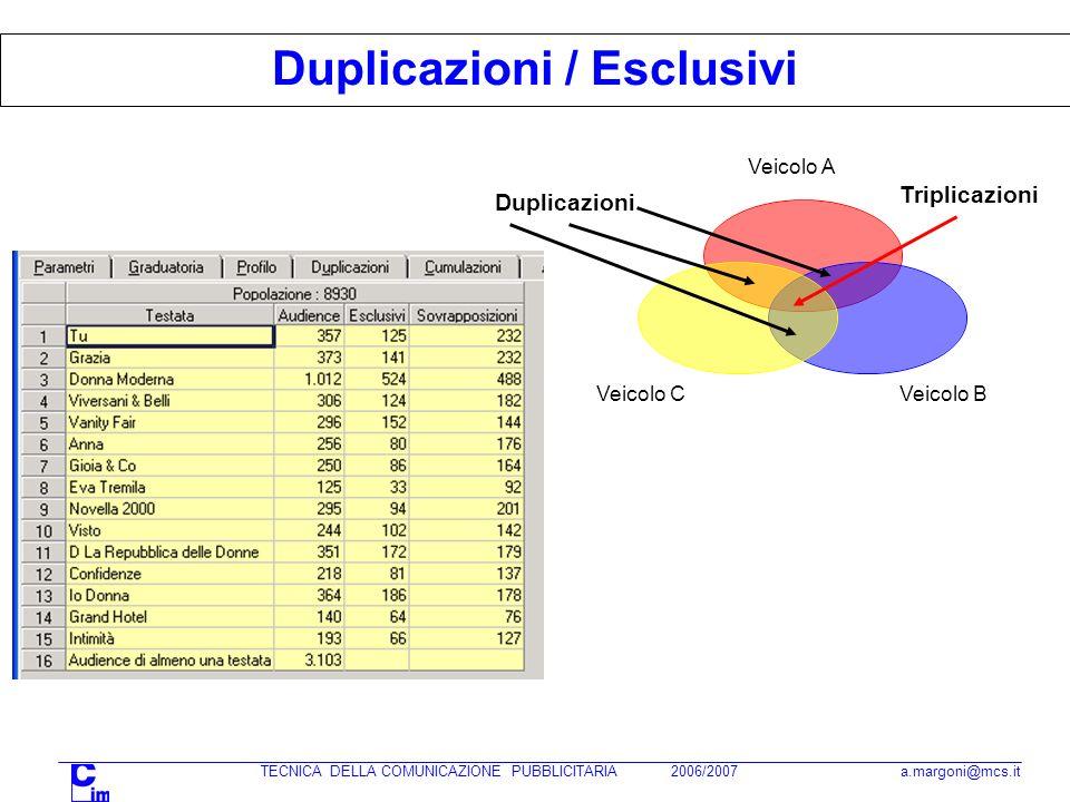 TECNICA DELLA COMUNICAZIONE PUBBLICITARIA 2006/2007 a.margoni@mcs.it Duplicazioni / Esclusivi Veicolo A Veicolo BVeicolo C Duplicazioni Triplicazioni