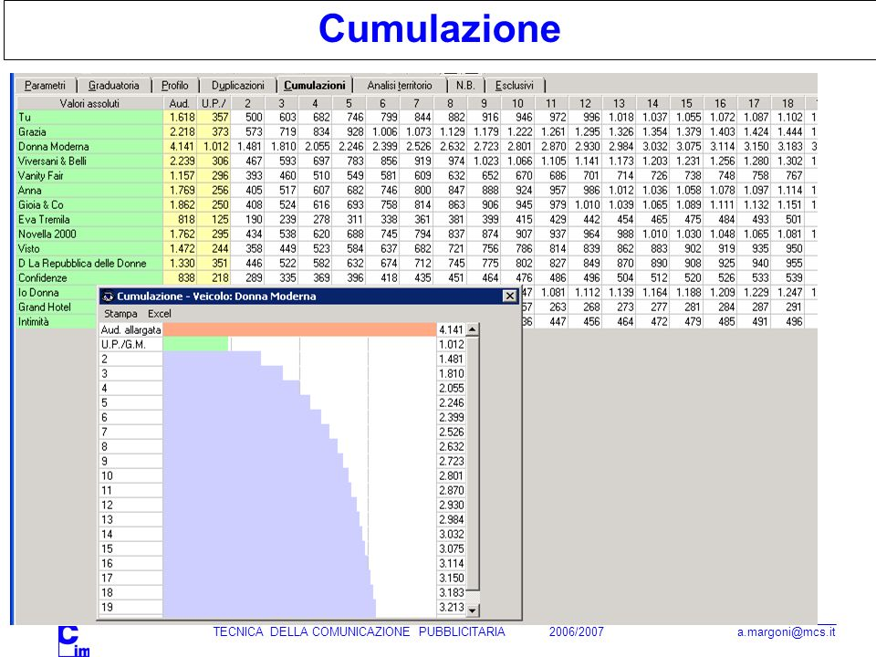 TECNICA DELLA COMUNICAZIONE PUBBLICITARIA 2006/2007 a.margoni@mcs.it Cumulazione