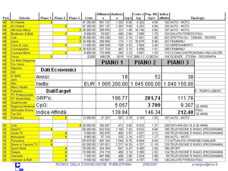 TECNICA DELLA COMUNICAZIONE PUBBLICITARIA 2006/2007 a.margoni@mcs.it