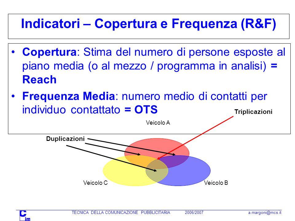 Indicatori – Copertura e Frequenza (R&F) Copertura: Stima del numero di persone esposte al piano media (o al mezzo / programma in analisi) = Reach Frequenza Media: numero medio di contatti per individuo contattato = OTS Veicolo A Veicolo BVeicolo C Duplicazioni Triplicazioni