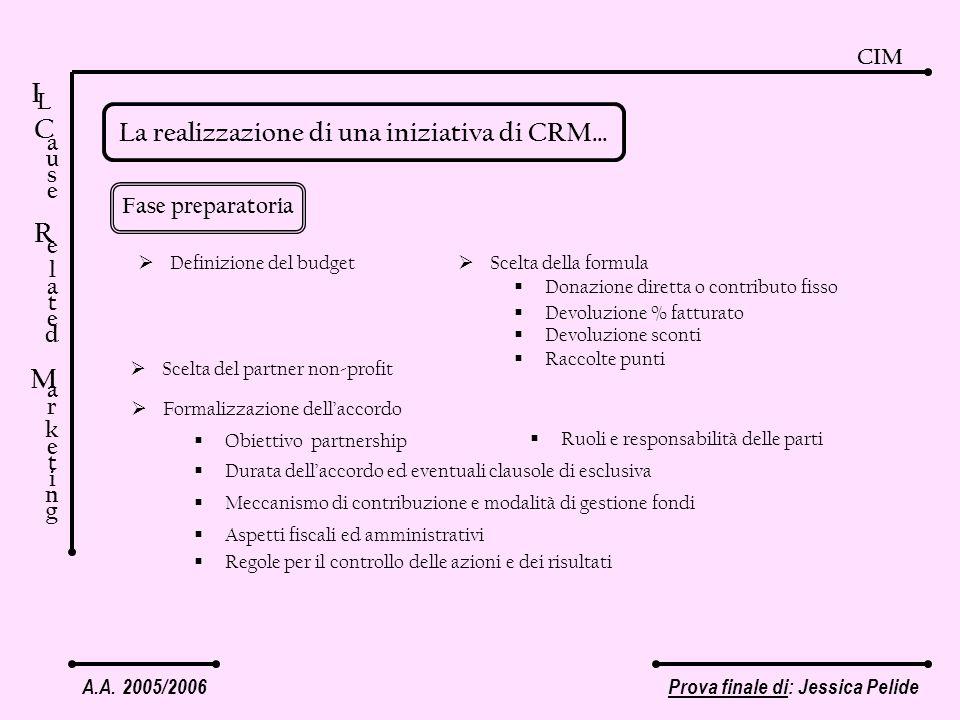A.A. 2005/2006Prova finale di: Jessica Pelide CIM I C a u s e R e l a t e d M a r k e t i n g L La realizzazione di una iniziativa di CRM… Fase prepar