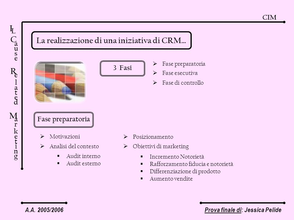 A.A. 2005/2006Prova finale di: Jessica Pelide CIM I C a u s e R e l a t e d M a r k e t i n g L La realizzazione di una iniziativa di CRM… 3 Fasi Fase