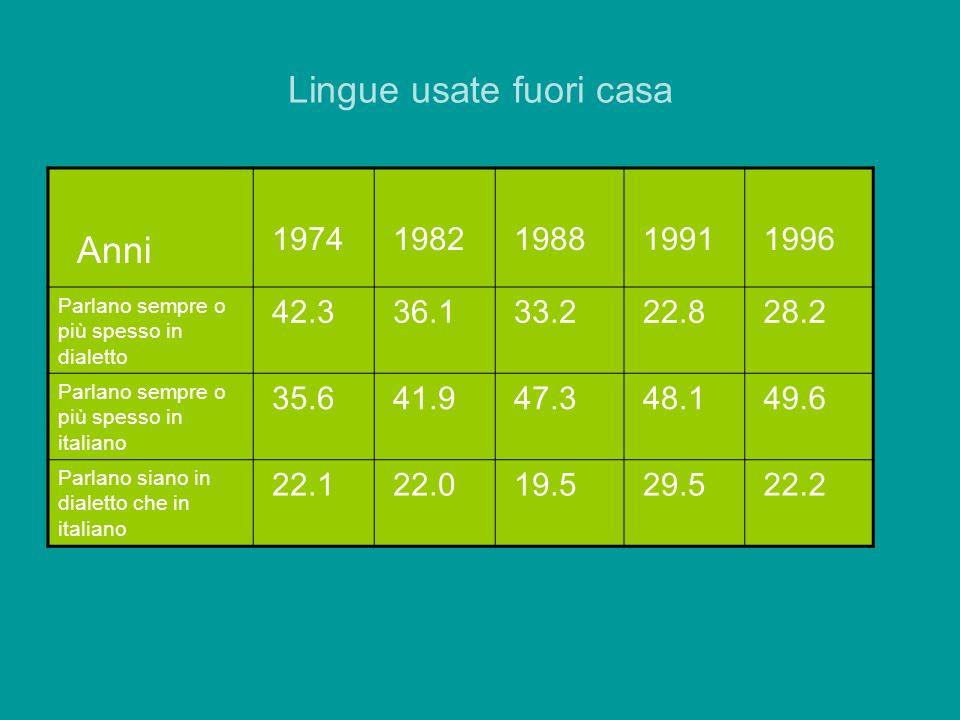 Lingue usate fuori casa Anni 1974 1982 1988 1991 1996 Parlano sempre o più spesso in dialetto 42.3 36.1 33.2 22.8 28.2 Parlano sempre o più spesso in