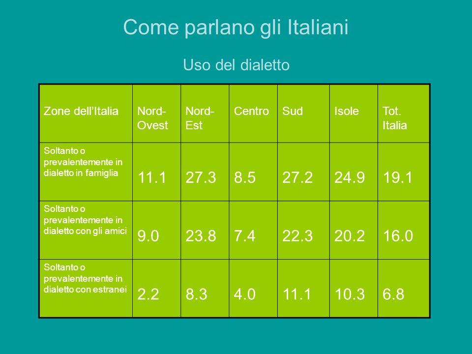 Come parlano gli Italiani Uso del dialetto Zone dellItaliaNord- Ovest Nord- Est CentroSudIsoleTot. Italia Soltanto o prevalentemente in dialetto in fa