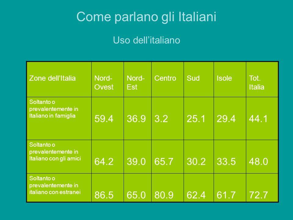 Come parlano gli Italiani Uso dellitaliano Zone dellItaliaNord- Ovest Nord- Est CentroSudIsoleTot. Italia Soltanto o prevalentemente in Italiano in fa