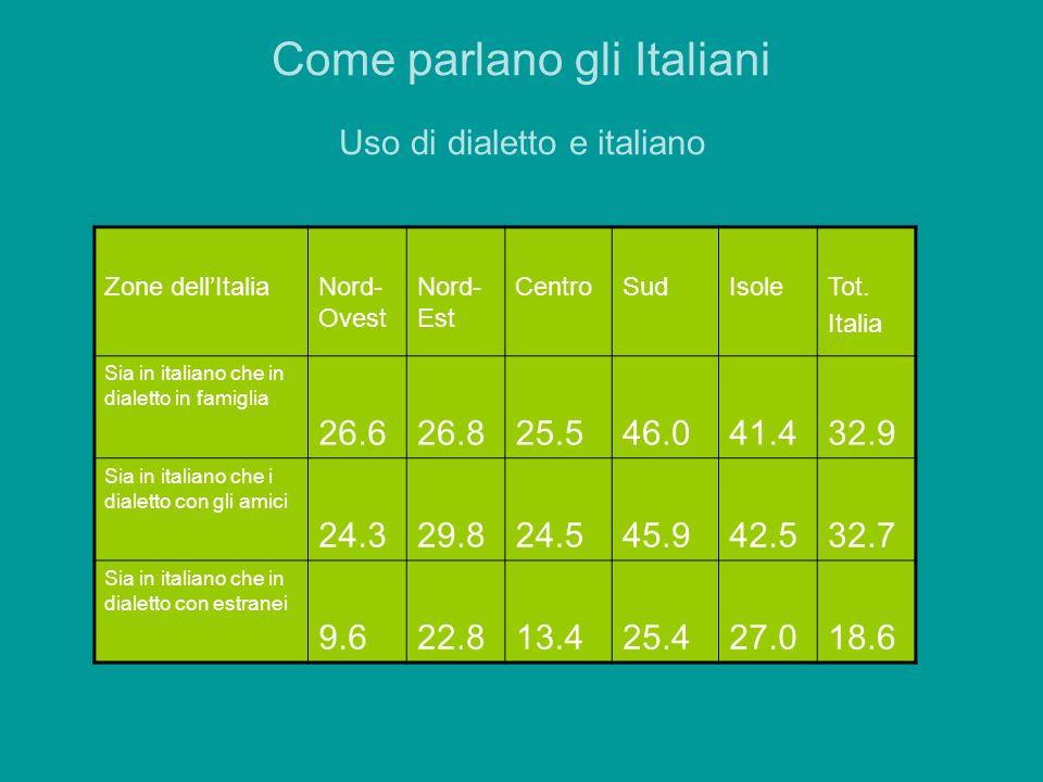 Come parlano gli Italiani Uso di dialetto e italiano Zone dellItaliaNord- Ovest Nord- Est CentroSudIsoleTot. Italia Sia in italiano che in dialetto in