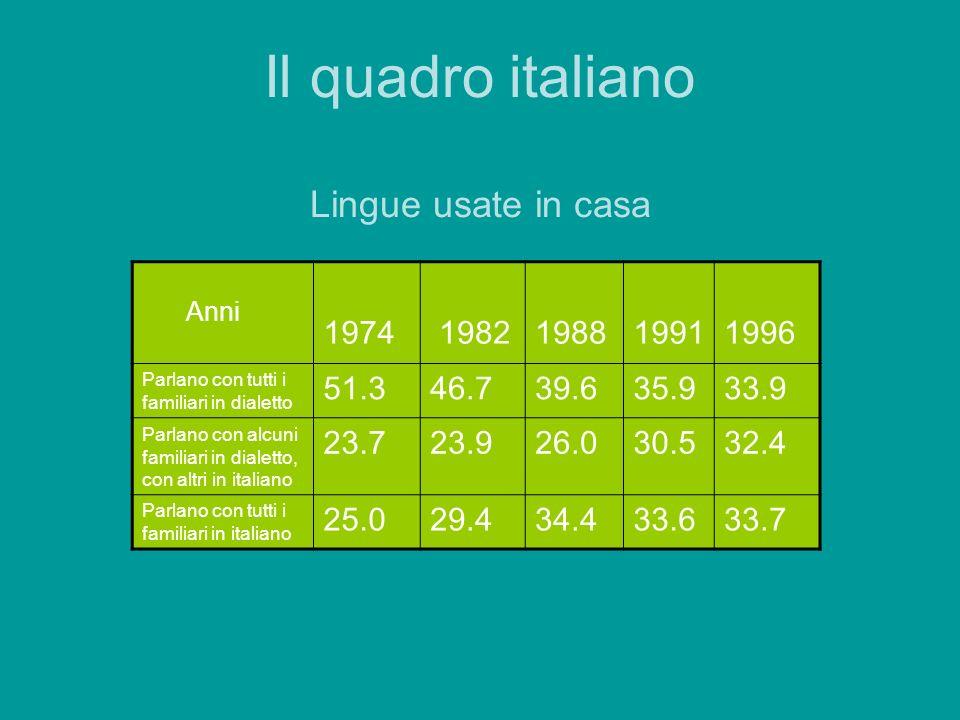 Lingue usate fuori casa Anni 1974 1982 1988 1991 1996 Parlano sempre o più spesso in dialetto 42.3 36.1 33.2 22.8 28.2 Parlano sempre o più spesso in italiano 35.6 41.9 47.3 48.1 49.6 Parlano siano in dialetto che in italiano 22.1 22.0 19.5 29.5 22.2