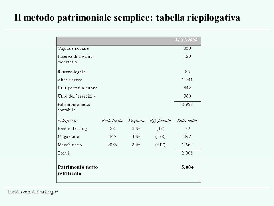 Lucidi a cura di Sara Longoni Il metodo patrimoniale semplice: tabella riepilogativa