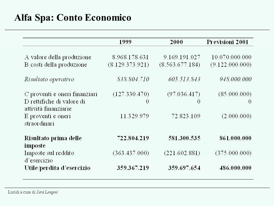 Lucidi a cura di Sara Longoni Alfa Spa: Conto Economico