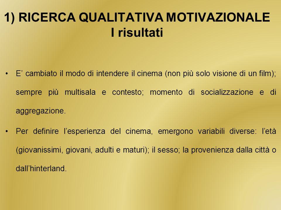 1) RICERCA QUALITATIVA MOTIVAZIONALE I risultati E cambiato il modo di intendere il cinema (non più solo visione di un film); sempre più multisala e contesto; momento di socializzazione e di aggregazione.