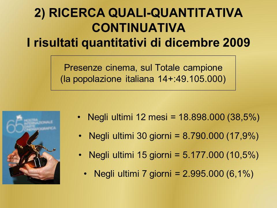 Presenze cinema, sul Totale campione (la popolazione italiana 14+:49.105.000) Negli ultimi 12 mesi = 18.898.000 (38,5%) Negli ultimi 30 giorni = 8.790.000 (17,9%) Negli ultimi 15 giorni = 5.177.000 (10,5%) Negli ultimi 7 giorni = 2.995.000 (6,1%) 2) RICERCA QUALI-QUANTITATIVA CONTINUATIVA I risultati quantitativi di dicembre 2009