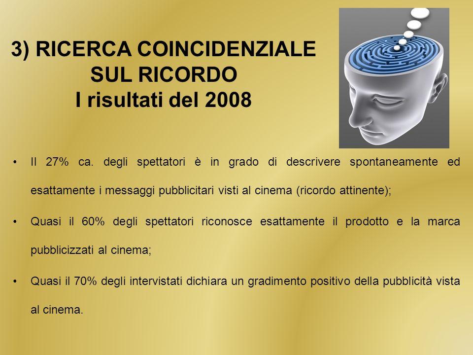 3) RICERCA COINCIDENZIALE SUL RICORDO I risultati del 2008 Il 27% ca.