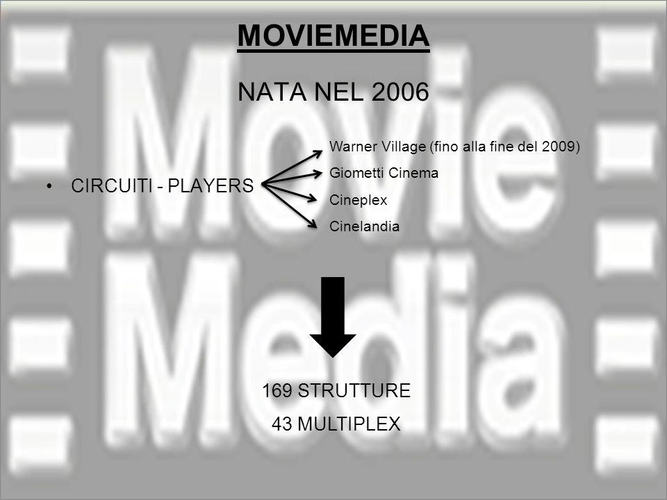 MOVIEMEDIA NATA NEL 2006 CIRCUITI - PLAYERS Warner Village (fino alla fine del 2009) Giometti Cinema Cineplex Cinelandia 169 STRUTTURE 43 MULTIPLEX