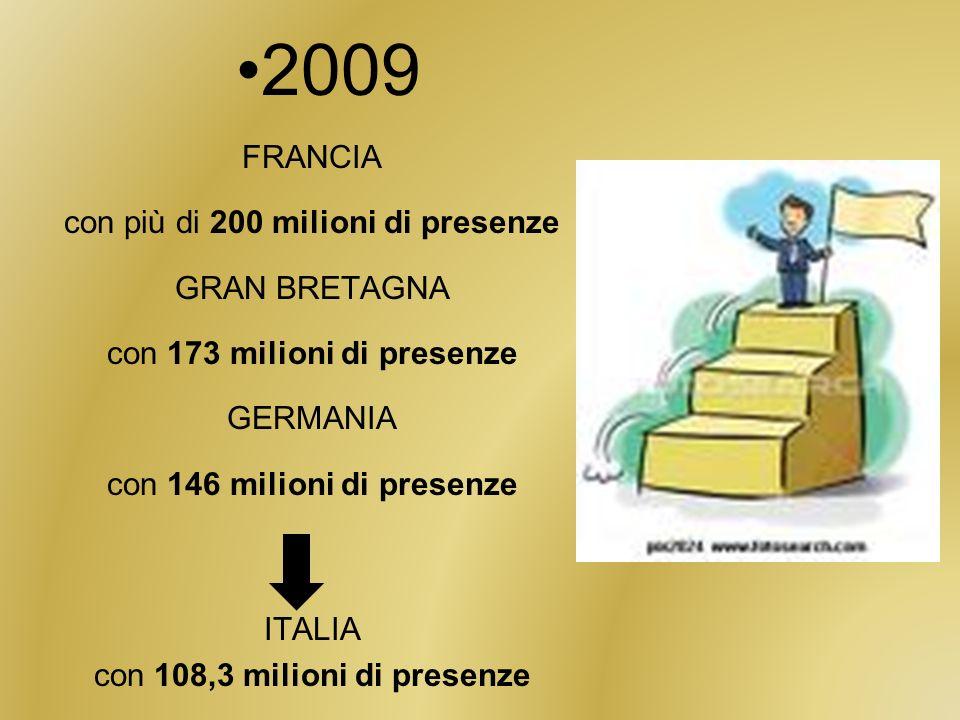2009 FRANCIA con più di 200 milioni di presenze GRAN BRETAGNA con 173 milioni di presenze GERMANIA con 146 milioni di presenze ITALIA con 108,3 milioni di presenze