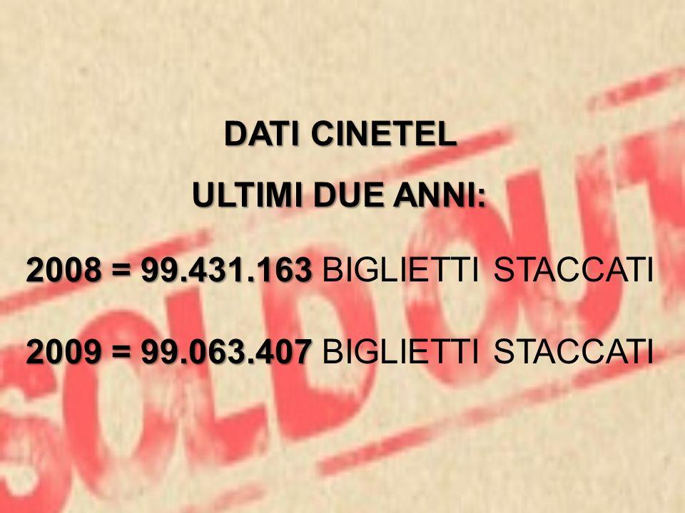 DATI CINETEL ULTIMI DUE ANNI: 2008 = 99.431.163 2008 = 99.431.163 BIGLIETTI STACCATI 2009 = 99.063.407 2009 = 99.063.407 BIGLIETTI STACCATI