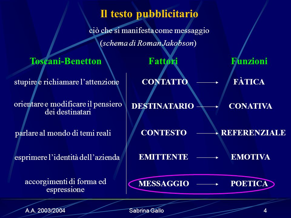 A.A. 2003/2004Sabrina Gallo4 Fattori CONTATTO Funzioni FÀTICA DESTINATARIOCONATIVA CONTESTOREFERENZIALE EMITTENTEEMOTIVA MESSAGGIOPOETICA Il testo pub