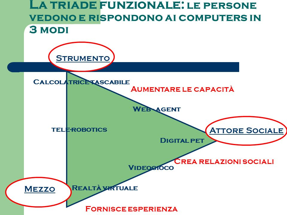 La triade funzionale: le persone vedono e rispondono ai computers in 3 modi Realtà virtuale Calcolatrice tascabile Digital pet Videogioco tele-robotics Web - agent Strumento Mezzo Attore Sociale Aumentare le capacità Crea relazioni sociali Fornisce esperienza