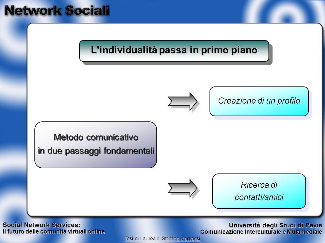 L'individualità passa in primo piano Social Network Services: il futuro delle comunità virtuali online Tesi di Laurea di Stefano Magrassi Università d