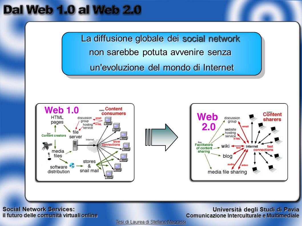 Social Network Services: il futuro delle comunità virtuali online Tesi di Laurea di Stefano Magrassi Università degli Studi di Pavia Comunicazione Int