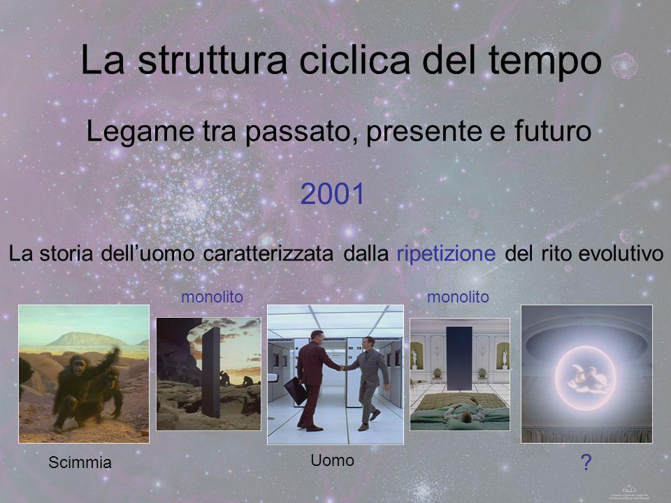 La struttura ciclica del tempo Legame tra passato, presente e futuro La storia delluomo caratterizzata dalla ripetizione del rito evolutivo 2001 Scimm